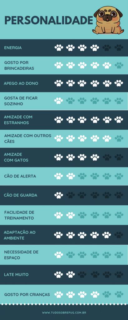 Infográfico: personalidade do cachorro pug